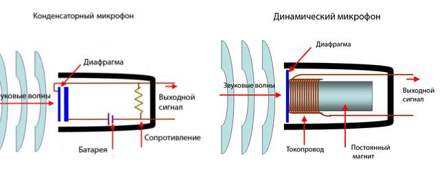 dinamicheskij-i-kondensatornyj-mikrofony