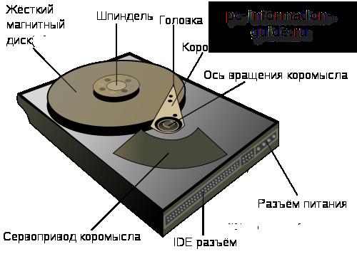 ustroistvo-zhestkogo-diska-kompiutera