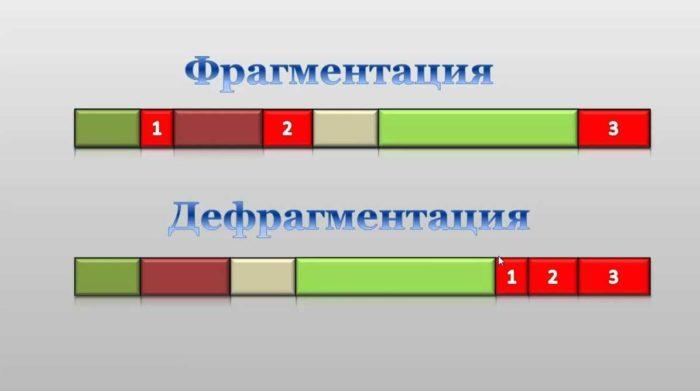 фрагментация и дефрагментация жесткого диска