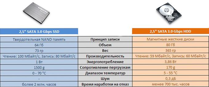 Характеристики SSD диска