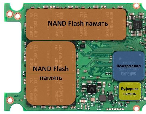 Как устроен SSD диск внутри