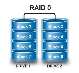 Так распределяются данные в RAID 0