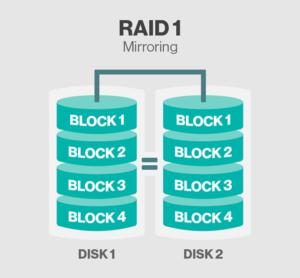 Распределение данных в массиве RAID 1