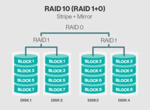 Распределение данных в массиве RAID 10