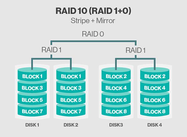 Как сделать raid 10 из 4 дисков 506
