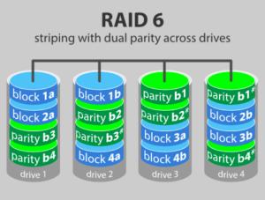 Распределение данных в RAID 6