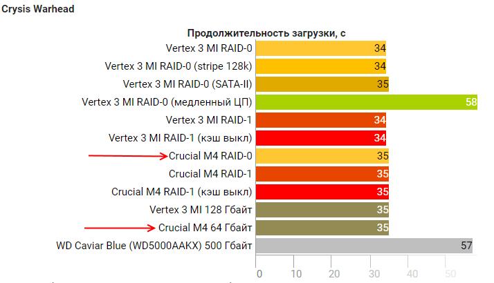SSD RAID: есть ли смысл его делать