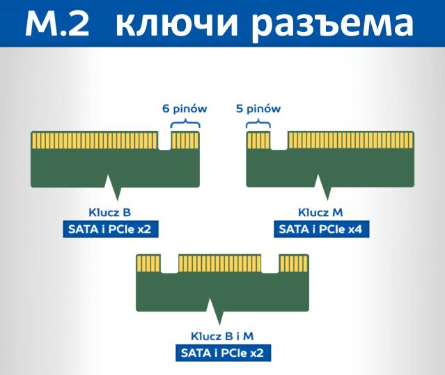 Ключи разъема м2