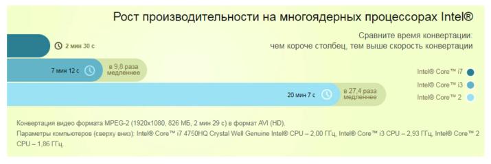 Уменьшение времени конвертации на многоядерных процессорах